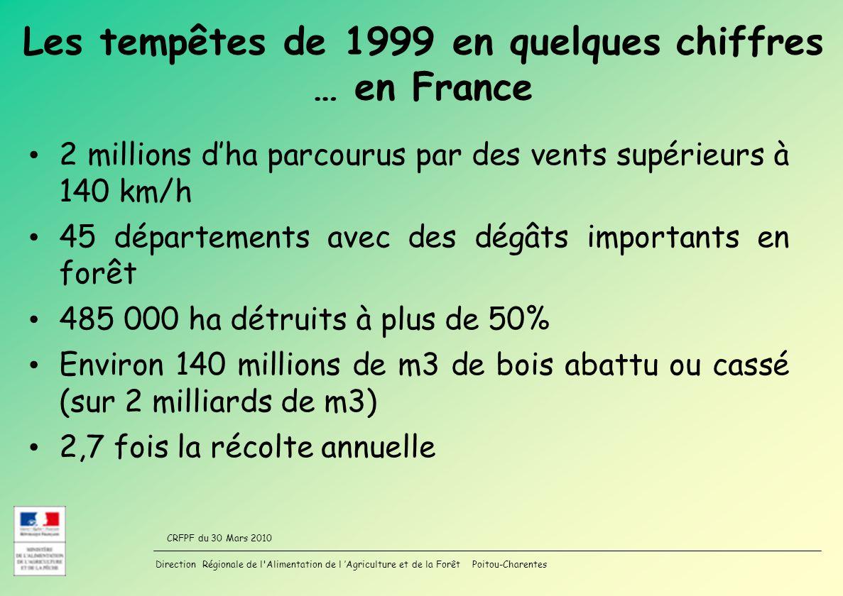 Direction Régionale de l Alimentation de l Agriculture et de la Forêt Poitou-Charentes CRFPF du 30 Mars 2010 Les tempêtes de 1999 en quelques chiffres … en France 2 millions dha parcourus par des vents supérieurs à 140 km/h 45 départements avec des dégâts importants en forêt 485 000 ha détruits à plus de 50% Environ 140 millions de m3 de bois abattu ou cassé (sur 2 milliards de m3) 2,7 fois la récolte annuelle