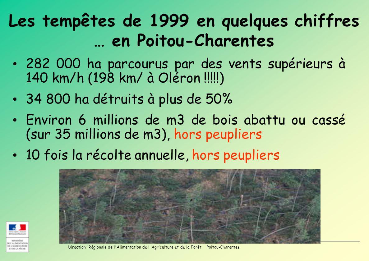 Direction Régionale de l Alimentation de l Agriculture et de la Forêt Poitou-Charentes CRFPF du 30 Mars 2010 Les tempêtes de 1999 en quelques chiffres … en Poitou-Charentes 282 000 ha parcourus par des vents supérieurs à 140 km/h (198 km/ à Oléron !!!!!) 34 800 ha détruits à plus de 50% Environ 6 millions de m3 de bois abattu ou cassé (sur 35 millions de m3), hors peupliers 10 fois la récolte annuelle, hors peupliers