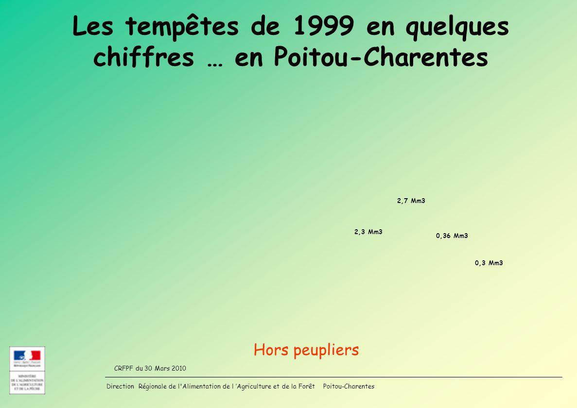 Direction Régionale de l Alimentation de l Agriculture et de la Forêt Poitou-Charentes CRFPF du 30 Mars 2010 Les tempêtes de 1999 en quelques chiffres … en Poitou-Charentes 2,3 Mm3 2,7 Mm3 0,36 Mm3 0,3 Mm3 Hors peupliers