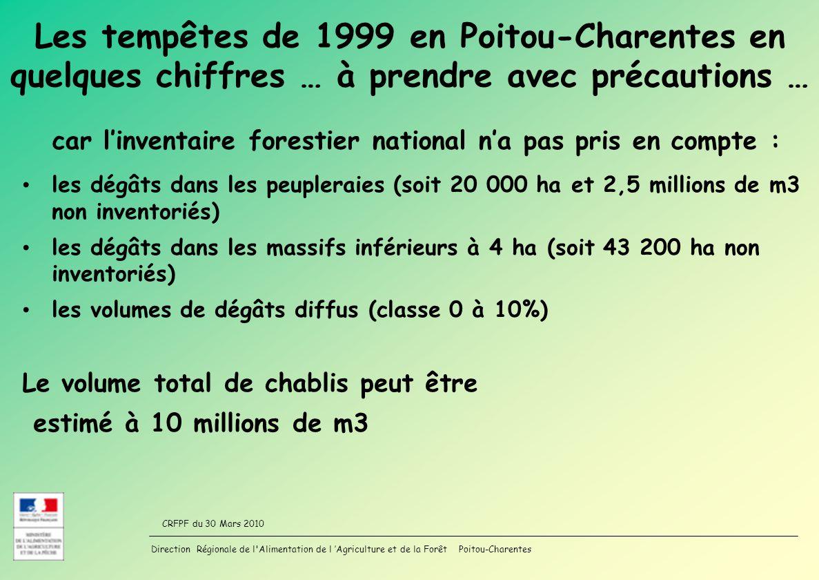 Direction Régionale de l Alimentation de l Agriculture et de la Forêt Poitou-Charentes CRFPF du 30 Mars 2010 Les tempêtes de 1999 en Poitou-Charentes en quelques chiffres … à prendre avec précautions … les dégâts dans les peupleraies (soit 20 000 ha et 2,5 millions de m3 non inventoriés) les dégâts dans les massifs inférieurs à 4 ha (soit 43 200 ha non inventoriés) les volumes de dégâts diffus (classe 0 à 10%) Le volume total de chablis peut être estimé à 10 millions de m3 car linventaire forestier national na pas pris en compte :