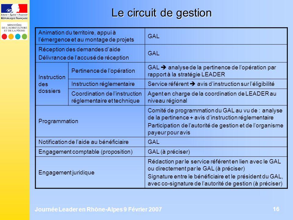 Journée Leader en Rhône-Alpes 9 Février 2007 16 Le circuit de gestion Animation du territoire, appui à lémergence et au montage de projets GAL Récepti