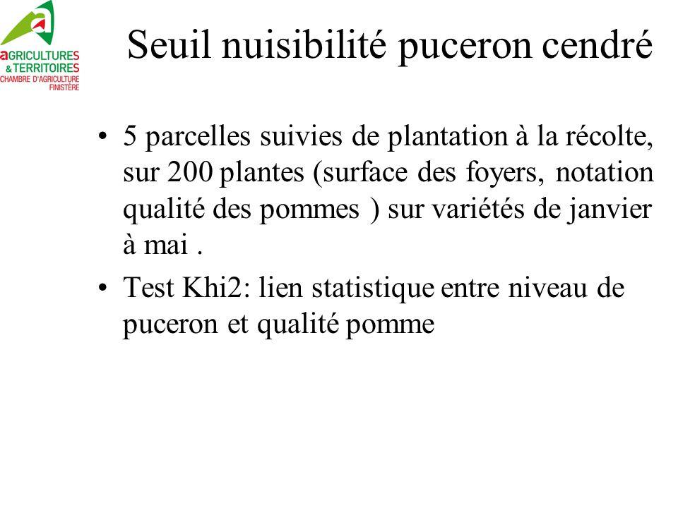 Seuil 100 cm2 =cœur recouvert = seuil biologique (perte de qualité) Seuil économique = 1% des plantes à 100cm2