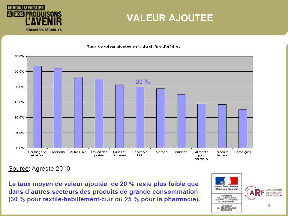 10 VALEUR AJOUTEE Source: Agreste 2010 Le taux moyen de valeur ajoutée de 20 % reste plus faible que dans dautres secteurs des produits de grande consommation (30 % pour textile-habillement-cuir ou 25 % pour la pharmacie).