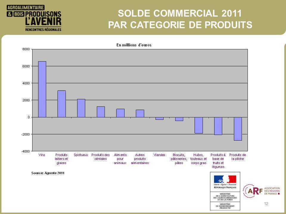 12 SOLDE COMMERCIAL 2011 PAR CATEGORIE DE PRODUITS