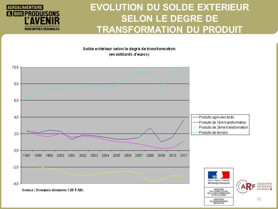 13 EVOLUTION DU SOLDE EXTERIEUR SELON LE DEGRE DE TRANSFORMATION DU PRODUIT