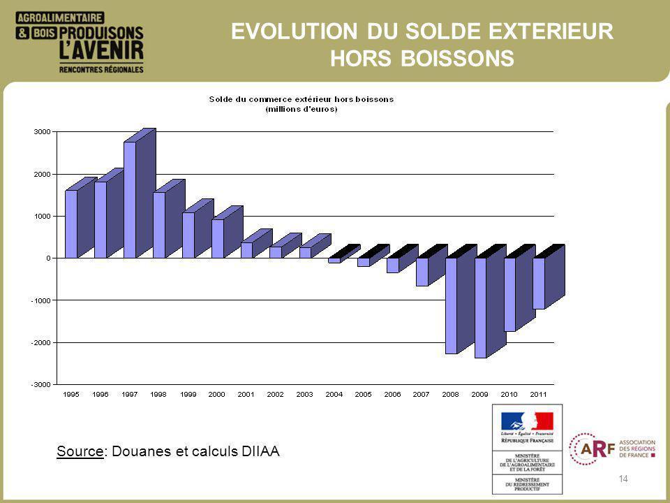 14 EVOLUTION DU SOLDE EXTERIEUR HORS BOISSONS Source: Douanes et calculs DIIAA