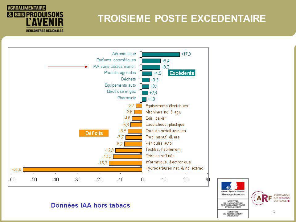 6 LES PAYS TIERS CONSTITUENT UNE PART IMPORTANTE DE LEXCEDENT COMMERCIAL Evolution du solde des IAA par grandes zones géographiques (hors tabacs – Md) Source : Douanes