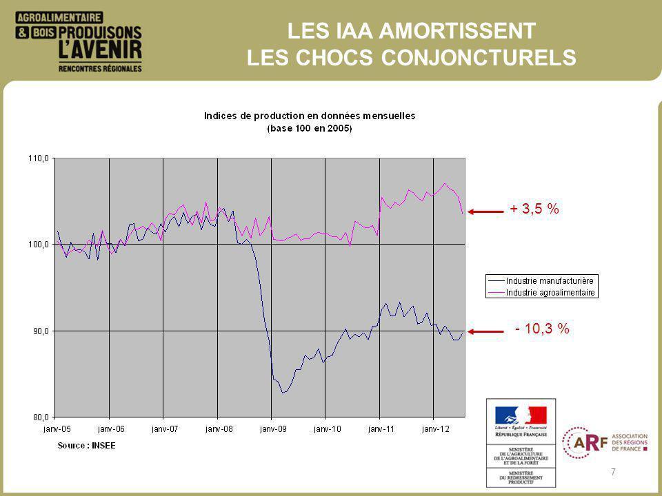 7 LES IAA AMORTISSENT LES CHOCS CONJONCTURELS + 3,5 % - 10,3 %