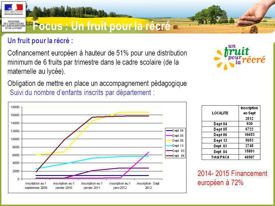 Focus : Un fruit pour la récré Un fruit pour la récré : Cofinancement européen à hauteur de 51% pour une distribution minimum de 6 fruits par trimestr