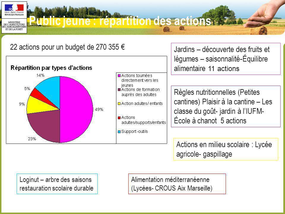 Public jeune : répartition des actions Jardins – découverte des fruits et légumes – saisonnalité - Équilibre alimentaire 11 actions Règles nutritionne