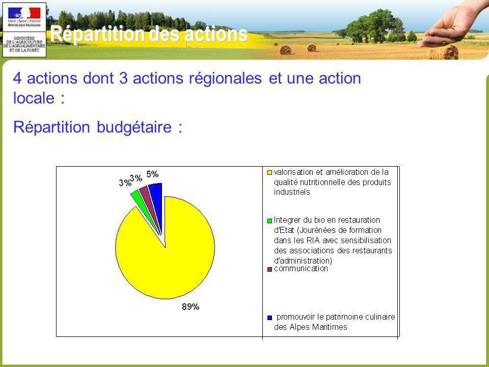 Répartition des actions 4 actions dont 3 actions régionales et une action locale : Répartition budgétaire :