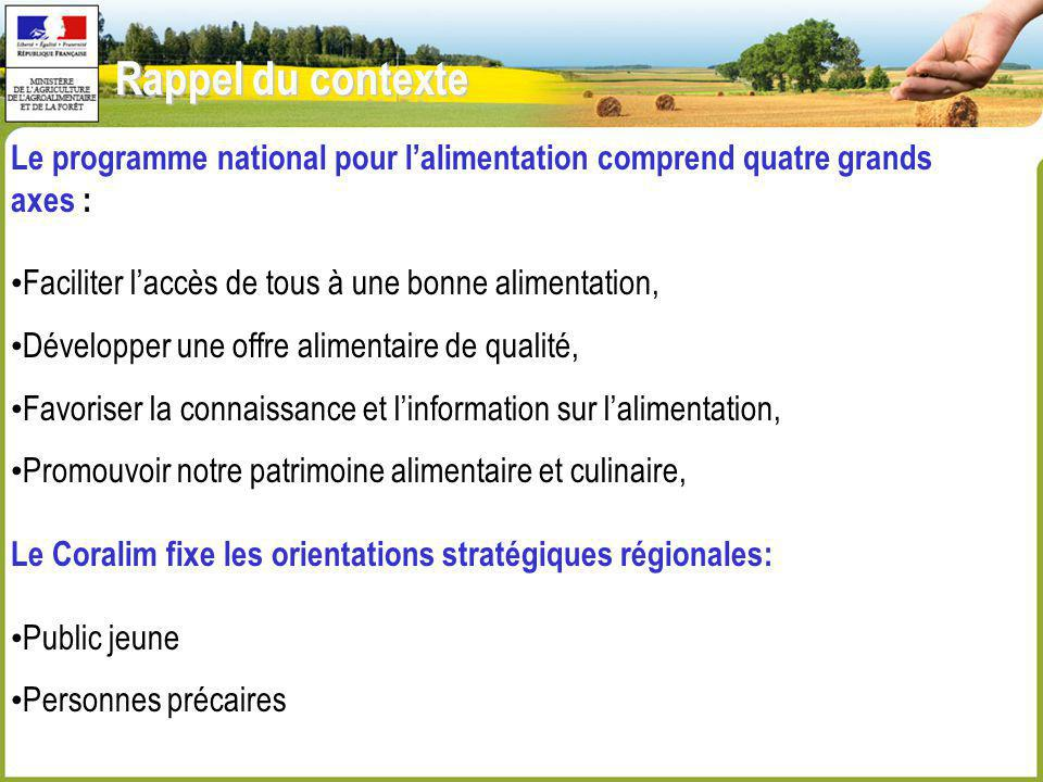 Rappel du contexte Le programme national pour lalimentation comprend quatre grands axes : Faciliter laccès de tous à une bonne alimentation, Développe