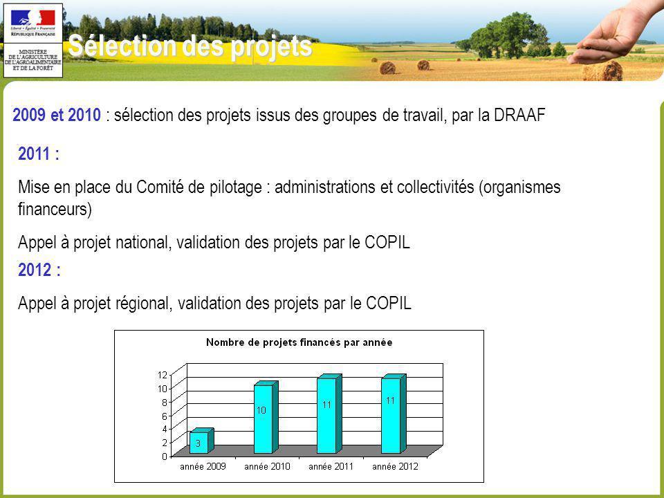 Sélection des projets 2009 et 2010 : sélection des projets issus des groupes de travail, par la DRAAF 2011 : Mise en place du Comité de pilotage : adm