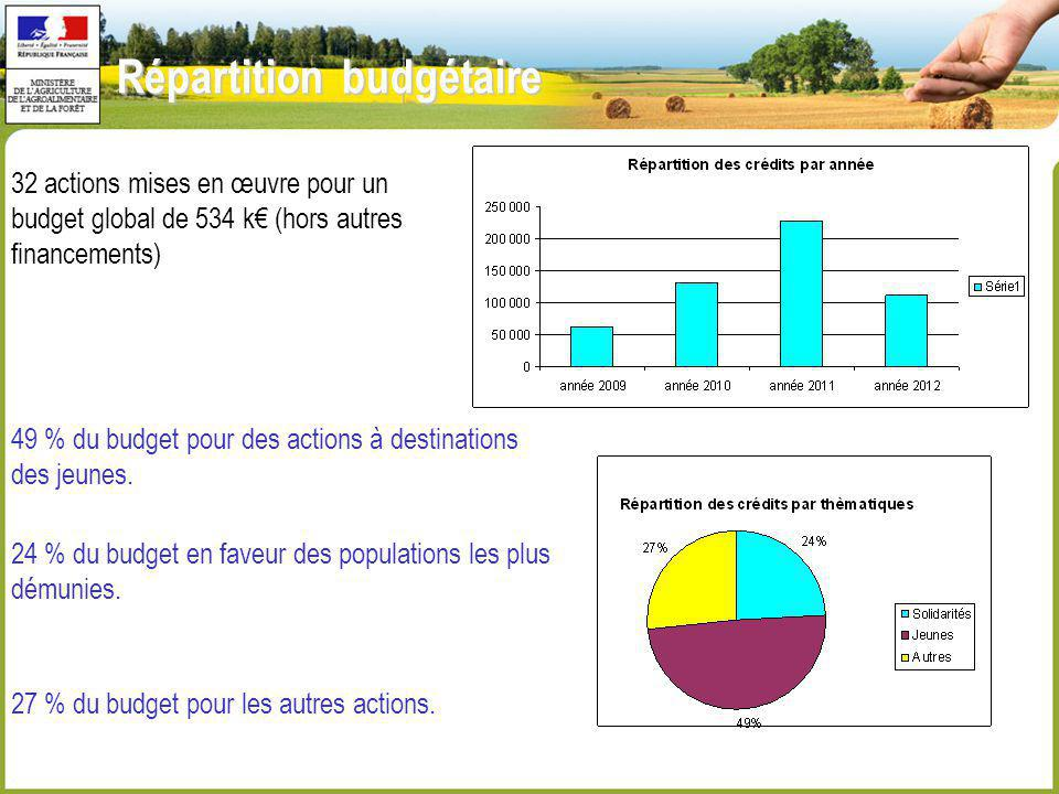 Répartition budgétaire 32 actions mises en œuvre pour un budget global de 534 k (hors autres financements) 24 % du budget en faveur des populations le