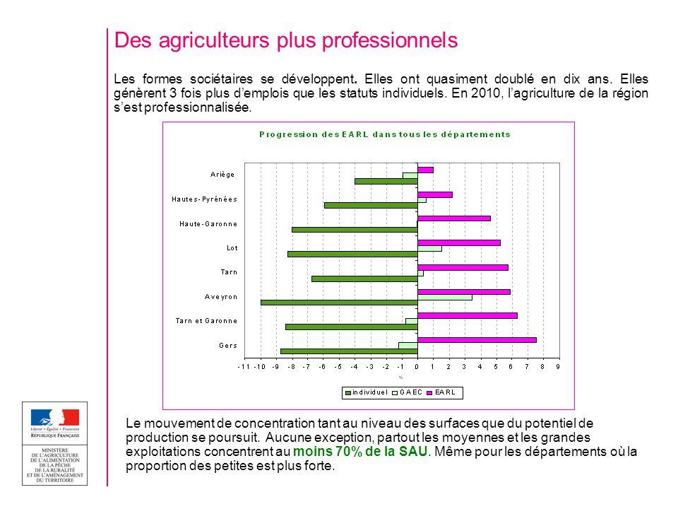 Des agriculteurs plus professionnels Les formes sociétaires se développent. Elles ont quasiment doublé en dix ans. Elles génèrent 3 fois plus demplois