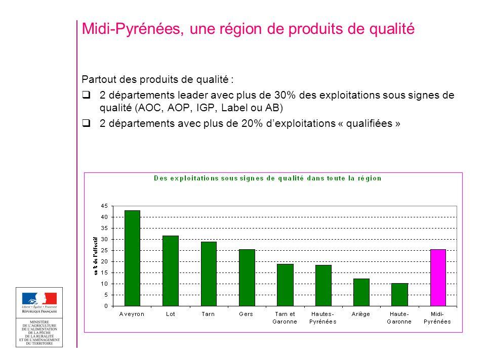 Midi-Pyrénées, une région de produits de qualité Partout des produits de qualité : 2 départements leader avec plus de 30% des exploitations sous signe