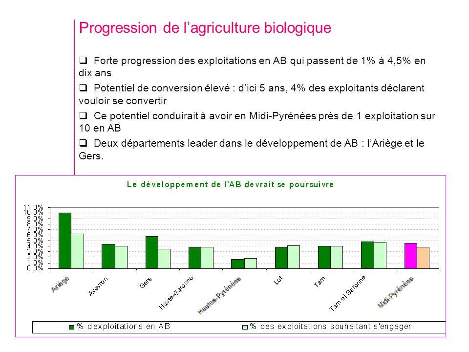 Progression de lagriculture biologique Forte progression des exploitations en AB qui passent de 1% à 4,5% en dix ans Potentiel de conversion élevé : d