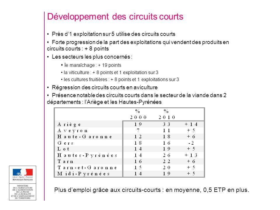 Développement des circuits courts Près d1 exploitation sur 5 utilise des circuits courts Forte progression de la part des exploitations qui vendent de
