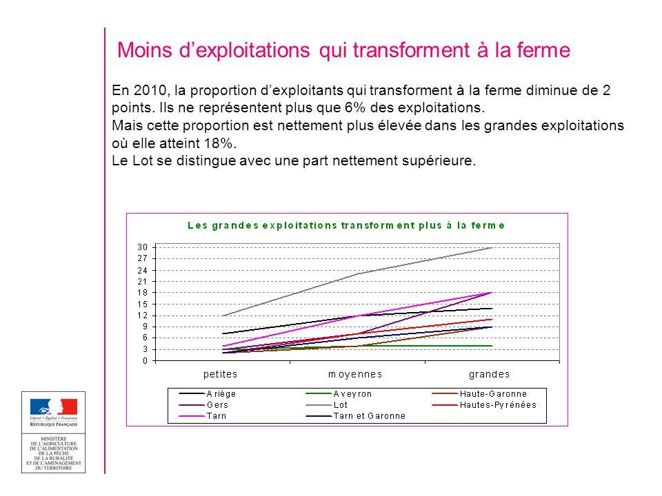 Moins dexploitations qui transforment à la ferme En 2010, la proportion dexploitants qui transforment à la ferme diminue de 2 points. Ils ne représent