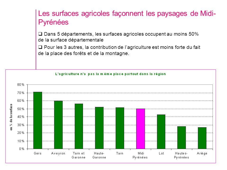 Les surfaces agricoles façonnent les paysages de Midi- Pyrénées Dans 5 départements, les surfaces agricoles occupent au moins 50% de la surface départementale Pour les 3 autres, la contribution de lagriculture est moins forte du fait de la place des forêts et de la montagne.