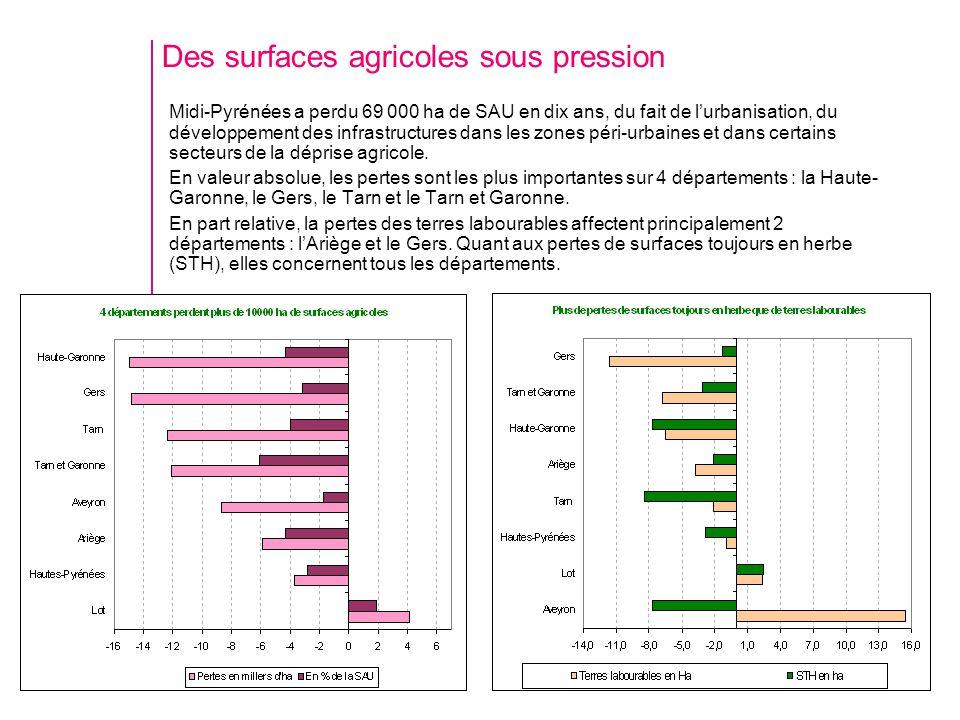 Des surfaces agricoles sous pression Midi-Pyrénées a perdu 69 000 ha de SAU en dix ans, du fait de lurbanisation, du développement des infrastructures