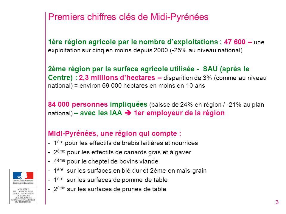 Premiers chiffres clés de Midi-Pyrénées 1ère région agricole par le nombre dexploitations : 47 600 – une exploitation sur cinq en moins depuis 2000 (-