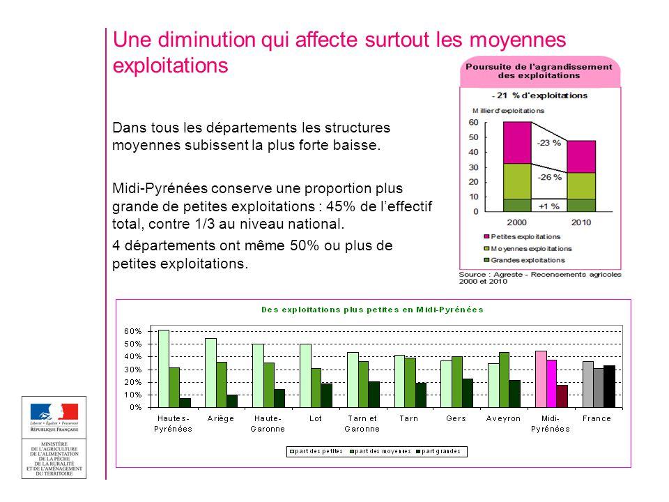 Une diminution qui affecte surtout les moyennes exploitations Dans tous les départements les structures moyennes subissent la plus forte baisse. Midi-