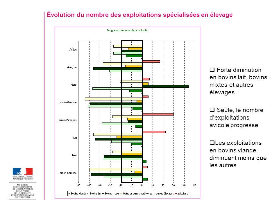 Évolution du nombre des exploitations spécialisées en élevage Forte diminution en bovins lait, bovins mixtes et autres élevages Seule, le nombre dexpl
