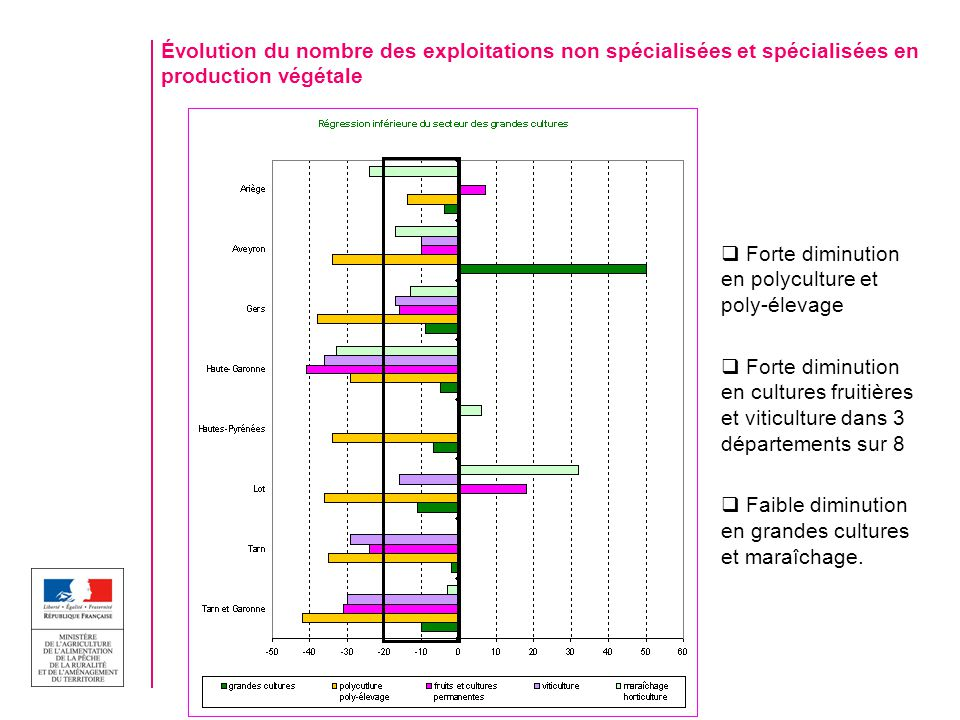 Évolution du nombre des exploitations non spécialisées et spécialisées en production végétale Forte diminution en polyculture et poly-élevage Forte diminution en cultures fruitières et viticulture dans 3 départements sur 8 Faible diminution en grandes cultures et maraîchage.