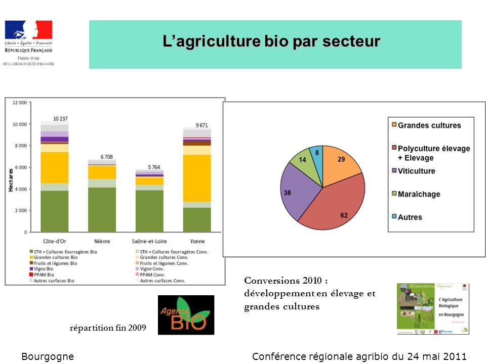 Conférence régionale agribio du 24 mai 2011Bourgogne Lagriculture bio par secteur répartition fin 2009 Conversions 2010 : développement en élevage et