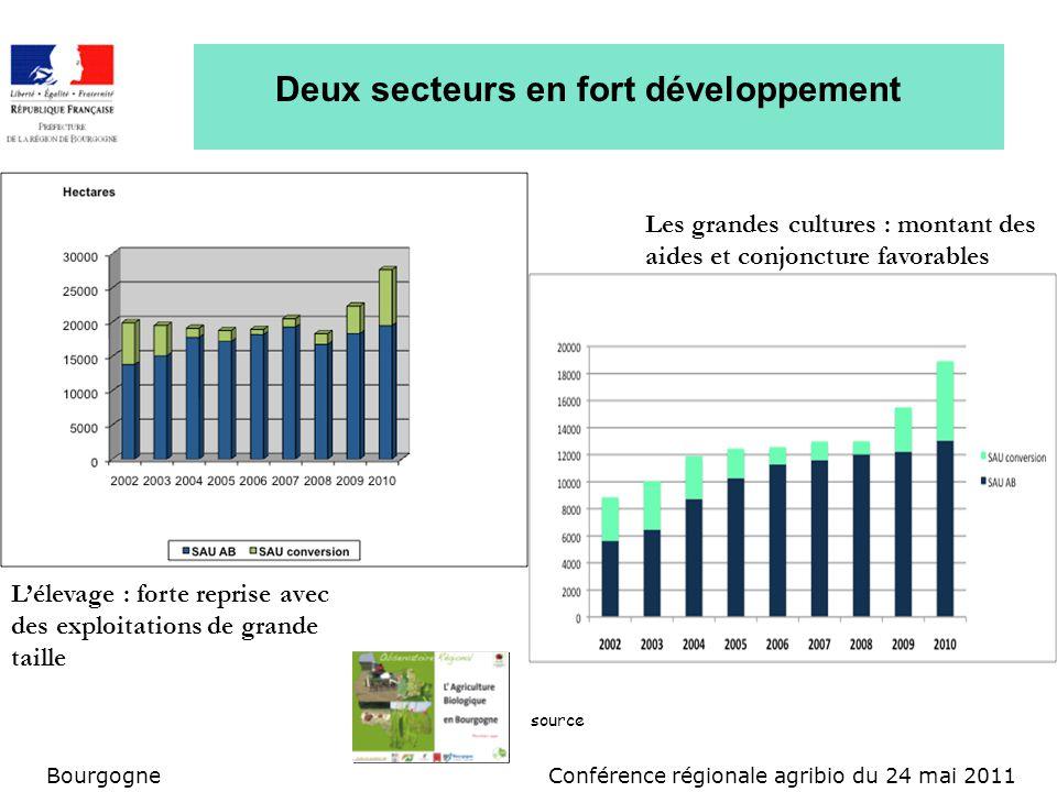 Conférence régionale agribio du 24 mai 2011Bourgogne Deux secteurs en fort développement Lélevage : forte reprise avec des exploitations de grande tai