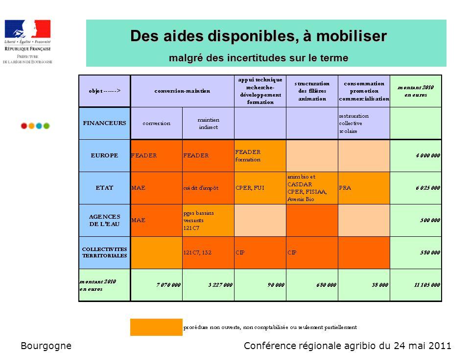 Conférence régionale agribio du 24 mai 2011Bourgogne Des aides disponibles, à mobiliser malgré des incertitudes sur le terme