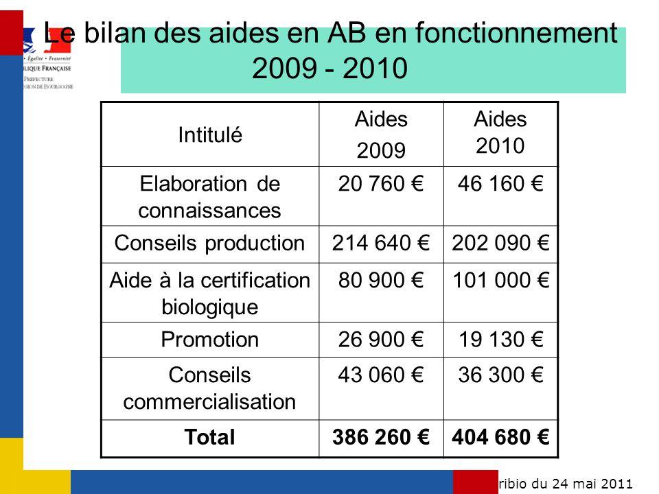 Conférence régionale agribio du 24 mai 2011Bourgogne Le bilan des aides en AB en fonctionnement 2009 - 2010 Intitulé Aides 2009 Aides 2010 Elaboration