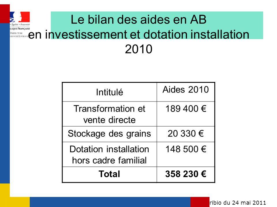 Conférence régionale agribio du 24 mai 2011Bourgogne Le bilan des aides en AB en investissement et dotation installation 2010 Intitulé Aides 2010 Tran