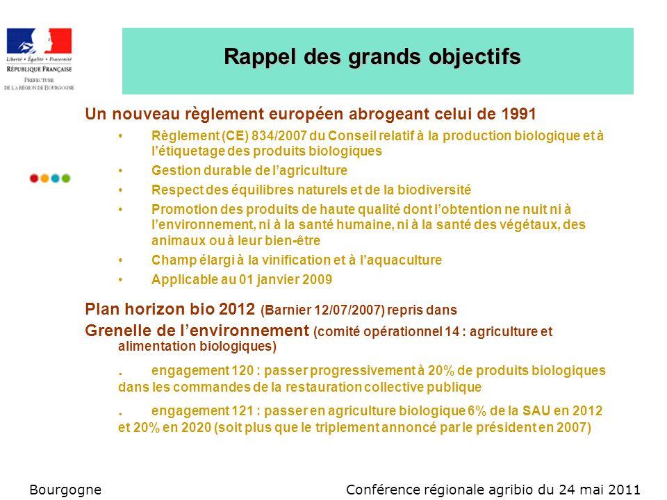 Conférence régionale agribio du 24 mai 2011Bourgogne Rappel des grands objectifs Un nouveau règlement européen abrogeant celui de 1991 Règlement (CE)