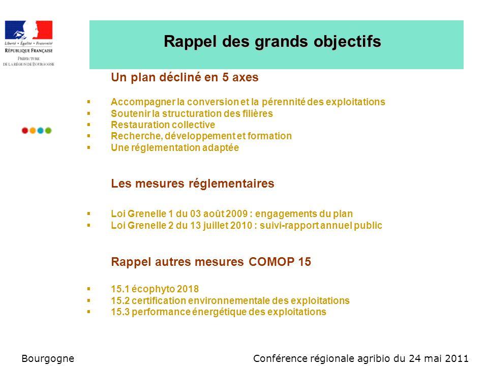 Conférence régionale agribio du 24 mai 2011Bourgogne Rappel des grands objectifs Un plan décliné en 5 axes Accompagner la conversion et la pérennité d