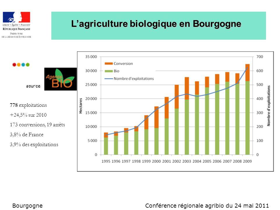 Conférence régionale agribio du 24 mai 2011Bourgogne Lagriculture biologique en Bourgogne source 778 exploitations +24,5% sur 2010 173 conversions, 19