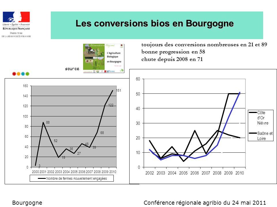 Conférence régionale agribio du 24 mai 2011Bourgogne Les conversions bios en Bourgogne source toujours des conversions nombreuses en 21 et 89 bonne pr