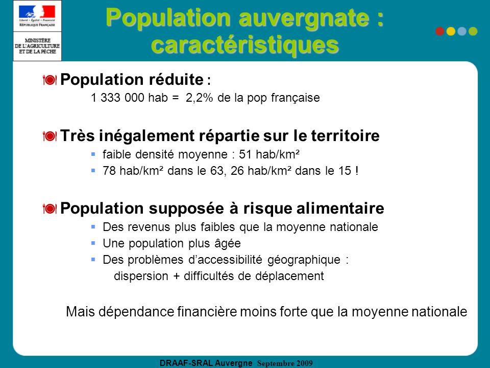 DRAAF-SRAL Auvergne Septembre 2009 Population auvergnate : caractéristiques Population réduite : 1 333 000 hab = 2,2% de la pop française Très inégalement répartie sur le territoire faible densité moyenne : 51 hab/km² 78 hab/km² dans le 63, 26 hab/km² dans le 15 .