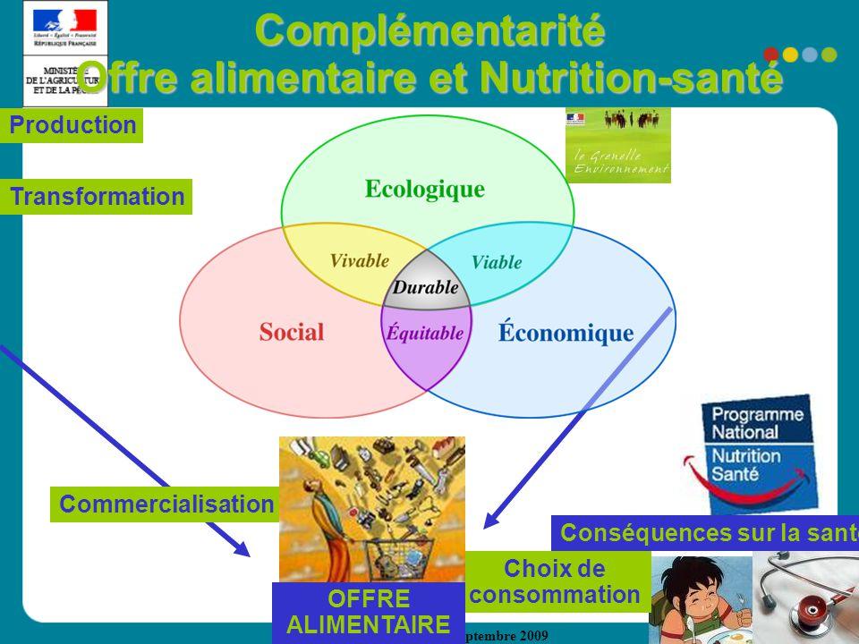 DRAAF-SRAL Auvergne Septembre 2009 Complémentarité Offre alimentaire et Nutrition-santé Production Transformation Commercialisation Choix de consommation Conséquences sur la santé OFFRE ALIMENTAIRE