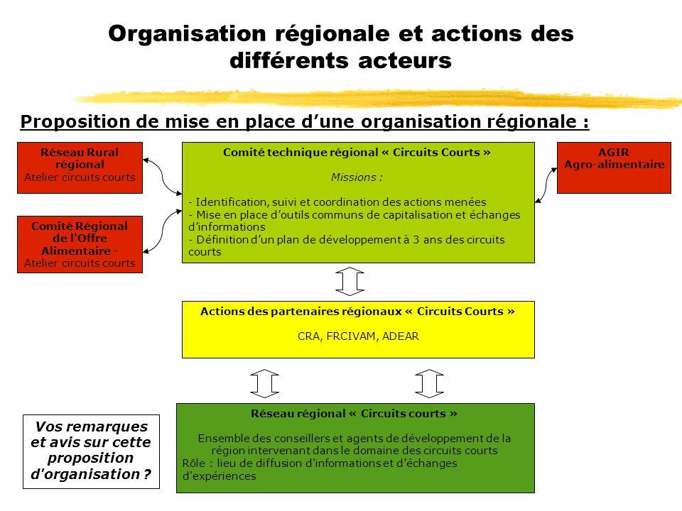 Proposition de mise en place dune organisation régionale : Réseau régional « Circuits courts » Ensemble des conseillers et agents de développement de
