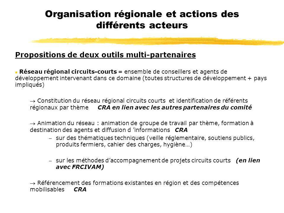 Organisation régionale et actions des différents acteurs Propositions de deux outils multi-partenaires n Réseau régional circuits-courts = ensemble de