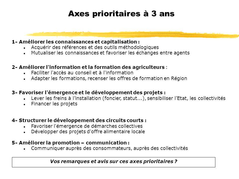 Axes prioritaires à 3 ans 1- Améliorer les connaissances et capitalisation : n Acquérir des références et des outils méthodologiques n Mutualiser les