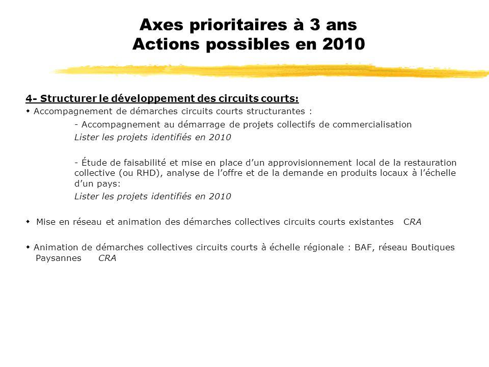 Axes prioritaires à 3 ans Actions possibles en 2010 4- Structurer le développement des circuits courts: Accompagnement de démarches circuits courts st