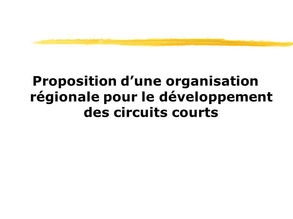 Proposition dune organisation régionale pour le développement des circuits courts