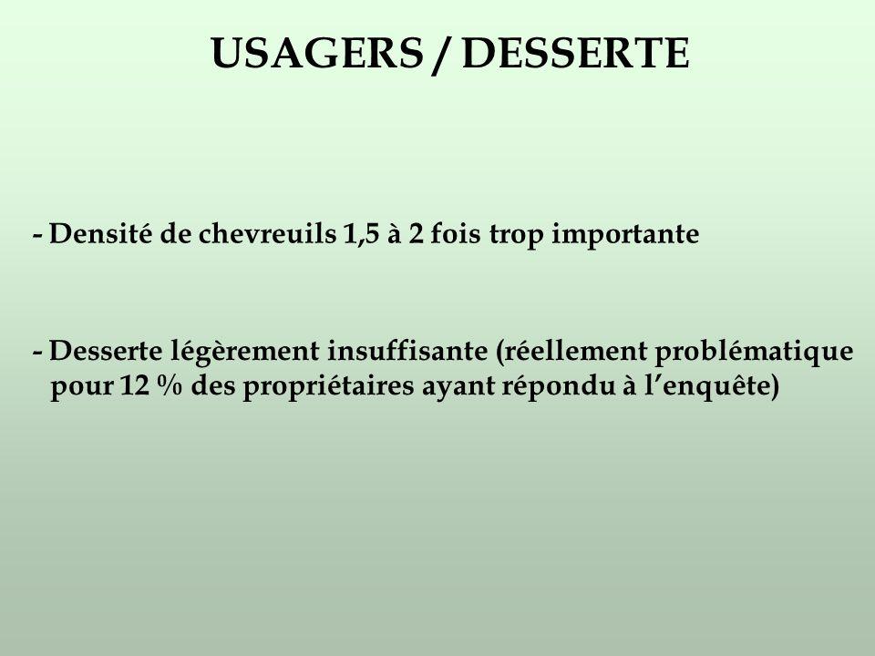 USAGERS / DESSERTE - Densité de chevreuils 1,5 à 2 fois trop importante - Desserte légèrement insuffisante (réellement problématique pour 12 % des propriétaires ayant répondu à lenquête)