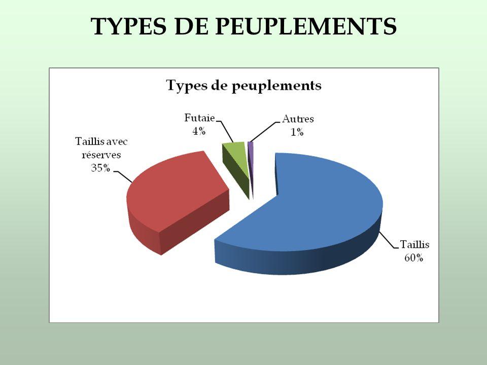 TYPES DE PEUPLEMENTS