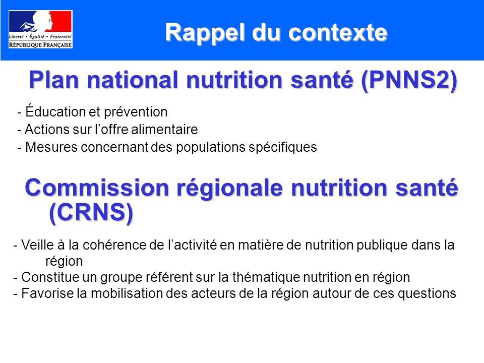 Rappel du contexte Plan national nutrition santé (PNNS2) - Éducation et prévention - Actions sur loffre alimentaire - Mesures concernant des populatio