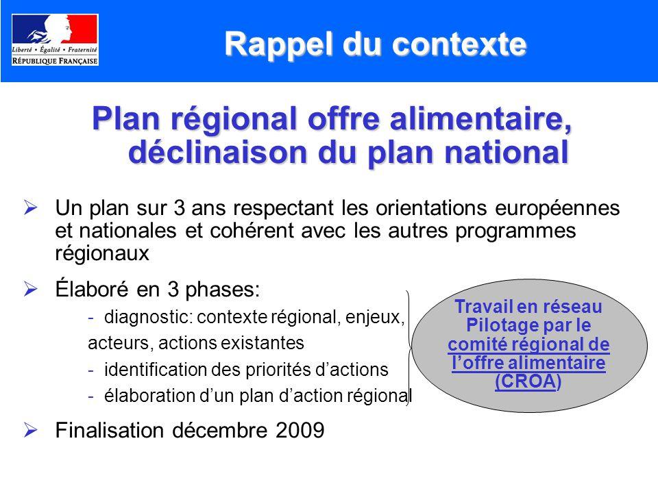 Plan régional offre alimentaire, déclinaison du plan national Un plan sur 3 ans respectant les orientations européennes et nationales et cohérent avec