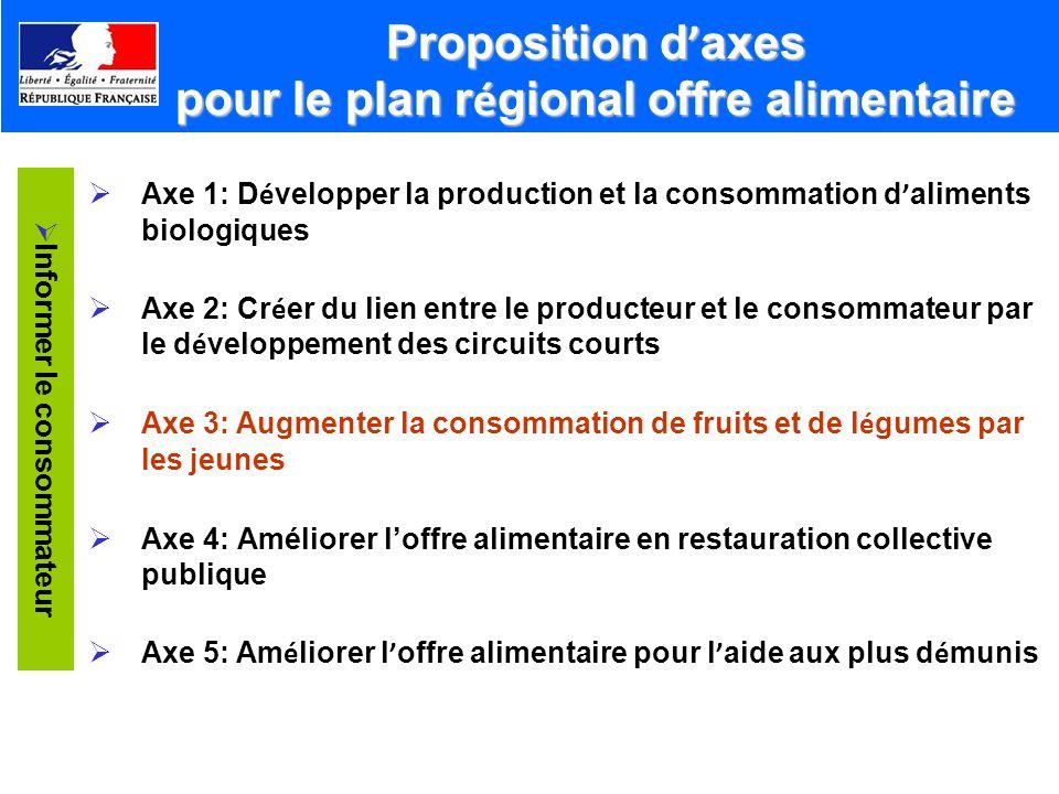 Proposition d axes pour le plan r é gional offre alimentaire Axe 1: D é velopper la production et la consommation d aliments biologiques Axe 2: Cr é e